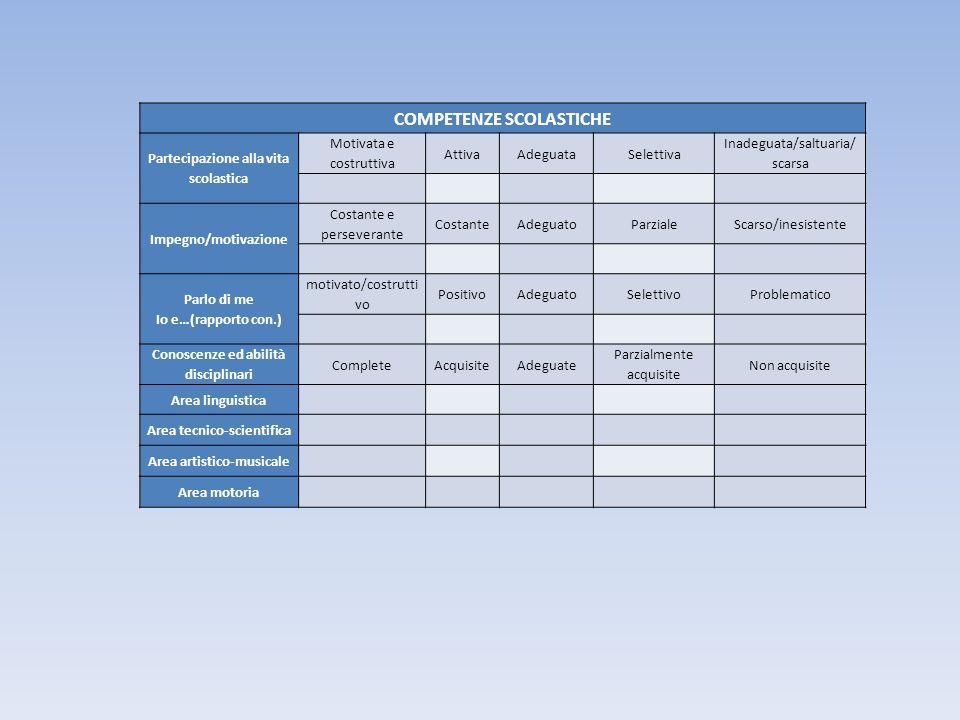 COMPETENZE SCOLASTICHE Partecipazione alla vita scolastica Motivata e costruttiva AttivaAdeguataSelettiva Inadeguata/saltuaria/ scarsa Impegno/motivaz