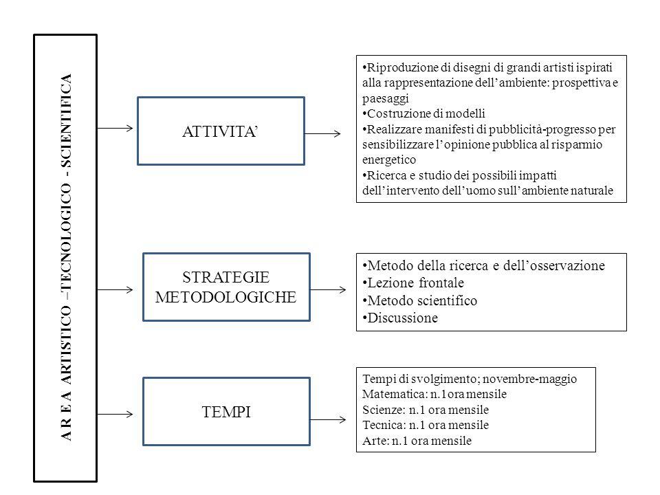 A R E A ARTISTICO –TECNOLOGICO - SCIENTIFICA ATTIVITA STRATEGIE METODOLOGICHE TEMPI Metodo della ricerca e dellosservazione Lezione frontale Metodo sc