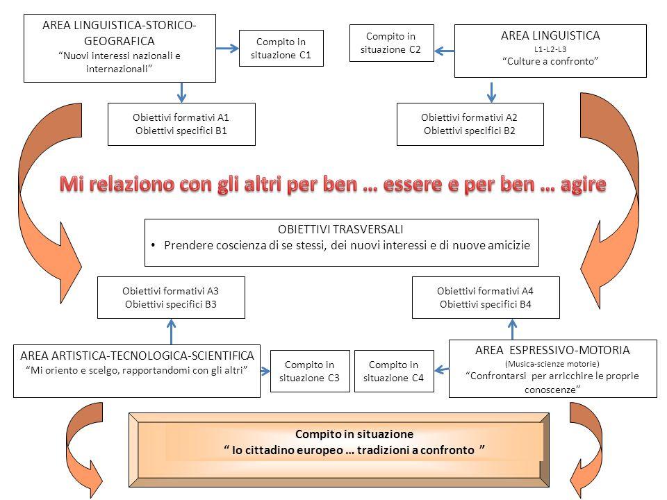 Risultati generali attesi al termine del percorso multidisciplinare Tabella C IndicatoriDescrittoriIndici (quantitativi) Controllo Capacità di gestire i propri stati emozionali.