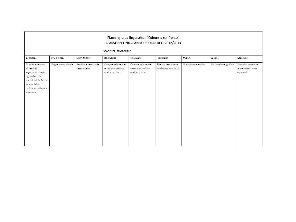 Planning area linguistica: Culture a confronto CLASSE SECONDA ANNO SCOLASTICO 2012/2013 SCADENZA TEMPORALE ATTIVITADISCIPLINANOVEMBREDICEMBREGENNAIOFE