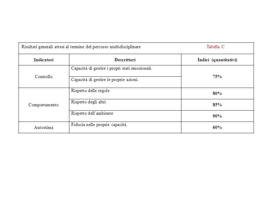 Risultati generali attesi al termine del percorso multidisciplinare Tabella C IndicatoriDescrittoriIndici (quantitativi) Controllo Capacità di gestire