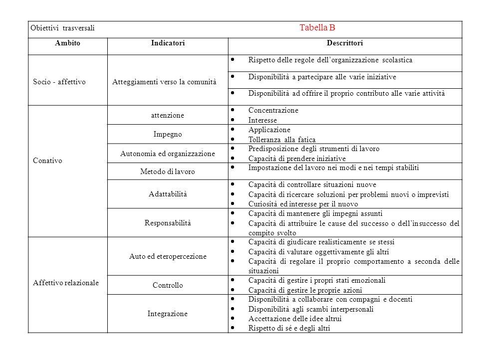 Obiettivi trasversali Tabella B AmbitoIndicatoriDescrittori Socio - affettivoAtteggiamenti verso la comunità Rispetto delle regole dellorganizzazione