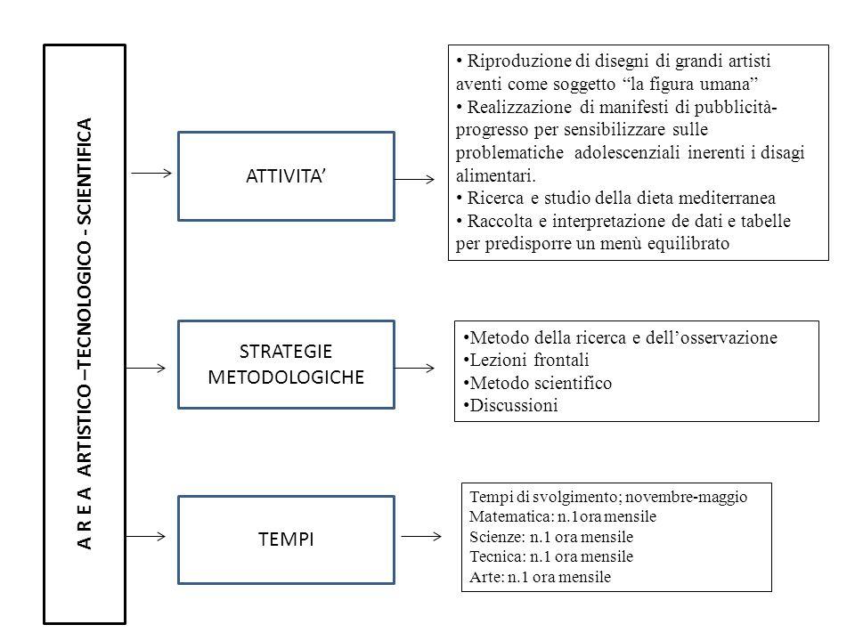 A R E A ARTISTICO –TECNOLOGICO - SCIENTIFICA ATTIVITA STRATEGIE METODOLOGICHE TEMPI Metodo della ricerca e dellosservazione Lezioni frontali Metodo sc