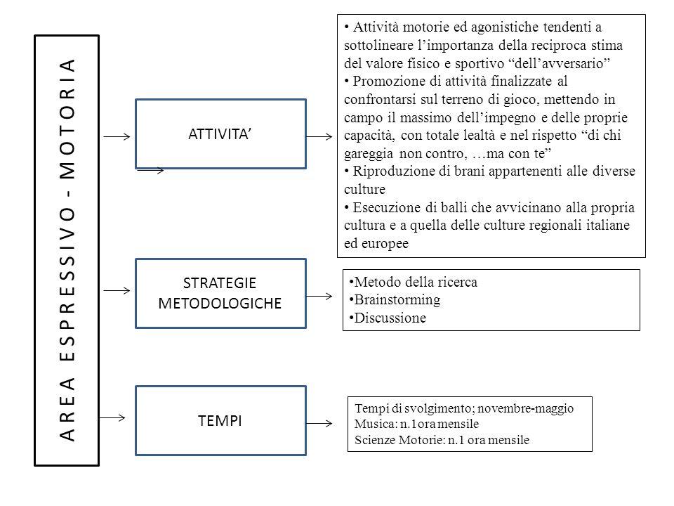 A R E A E S P R E S S I V O - M O T O R I A ATTIVITA STRATEGIE METODOLOGICHE TEMPI Attività motorie ed agonistiche tendenti a sottolineare limportanza