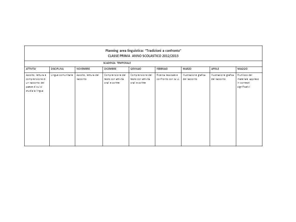 Planning area linguistica: Tradizioni a confronto CLASSE PRIMA ANNO SCOLASTICO 2012/2013 SCADENZA TEMPORALE ATTIVITADISCIPLINANOVEMBREDICEMBREGENNAIOFEBBRAIOMARZOAPRILEMAGGIO Ascolto, lettura e comprensione di un racconto del paese di cui si studia la lingua Lingue comunitarieAscolto, lettura del racconto Comprensione del testo con attività orali e scritte Ricerca lessicale e confronto con la L1 Illustrazione grafica del racconto Riutilizzo del materiale appreso in contesti significativi
