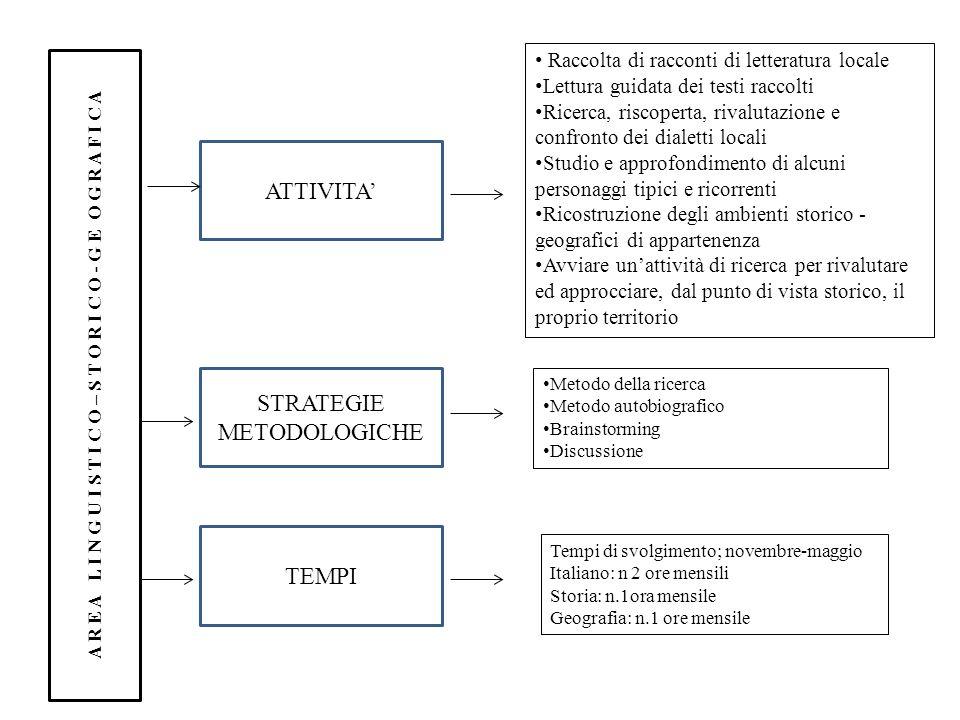 A R E A L I N G U I S T I C O – S T O R I C O - G E O G R A F I C A ATTIVITA STRATEGIE METODOLOGICHE TEMPI Metodo della ricerca Metodo autobiografico