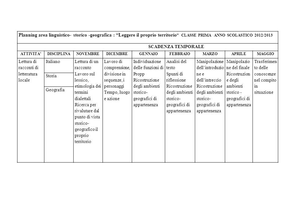 Planning area linguistico- storico -geografica : Leggere il proprio territorio CLASSE PRIMA ANNO SCOLASTICO 2012/2013 SCADENZA TEMPORALE ATTIVITADISCIPLINANOVEMBREDICEMBREGENNAIOFEBBRAIOMARZOAPRILEMAGGIO Lettura di racconti di letteratura locale Italiano Lettura di un racconto Lavoro sul lessico, etimologia dei termini dialettali Ricerca per rivalutare dal punto di vista storico- geografico il proprio territorio Lavoro di comprensione, divisione in sequenze, i personaggi Tempo, luogo e azione Individuazione delle funzioni di Propp Ricostruzione degli ambienti storico- geografici di appartenenza Analisi del testo Spunti di riflessione Ricostruzione degli ambienti storico- geografici di appartenenza Manipolazione dellintroduzio ne e dellintreccio Ricostruzione degli ambienti storico- geografici di appartenenza Manipolazio ne del finale Ricostruzion e degli ambienti storico - geografici di appartenenza Trasferimen to delle conoscenze nel compito in situazione Storia Geografia