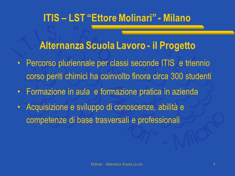 ITIS – LST Ettore Molinari - Milano Molinari - Alternanza Scuola Lavoro5 Alternanza Scuola Lavoro - il Progetto Percorso pluriennale per classi second