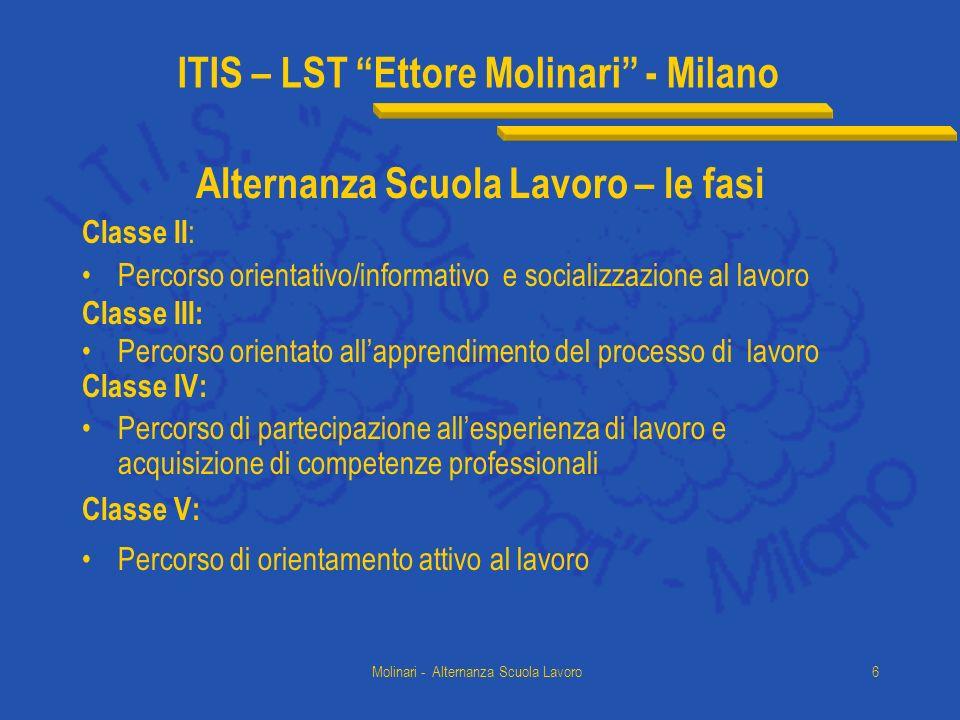 ITIS – LST Ettore Molinari - Milano Molinari - Alternanza Scuola Lavoro6 Alternanza Scuola Lavoro – le fasi Classe II : Percorso orientativo/informati