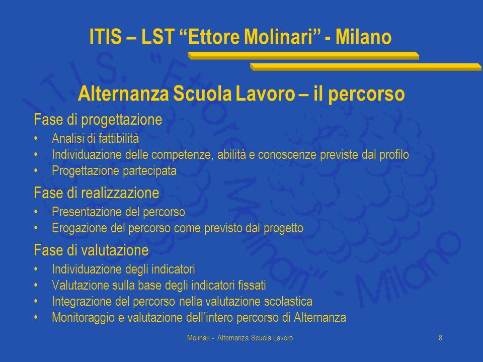 ITIS – LST Ettore Molinari - Milano Molinari - Alternanza Scuola Lavoro8 Alternanza Scuola Lavoro – il percorso Fase di progettazione Analisi di fatti