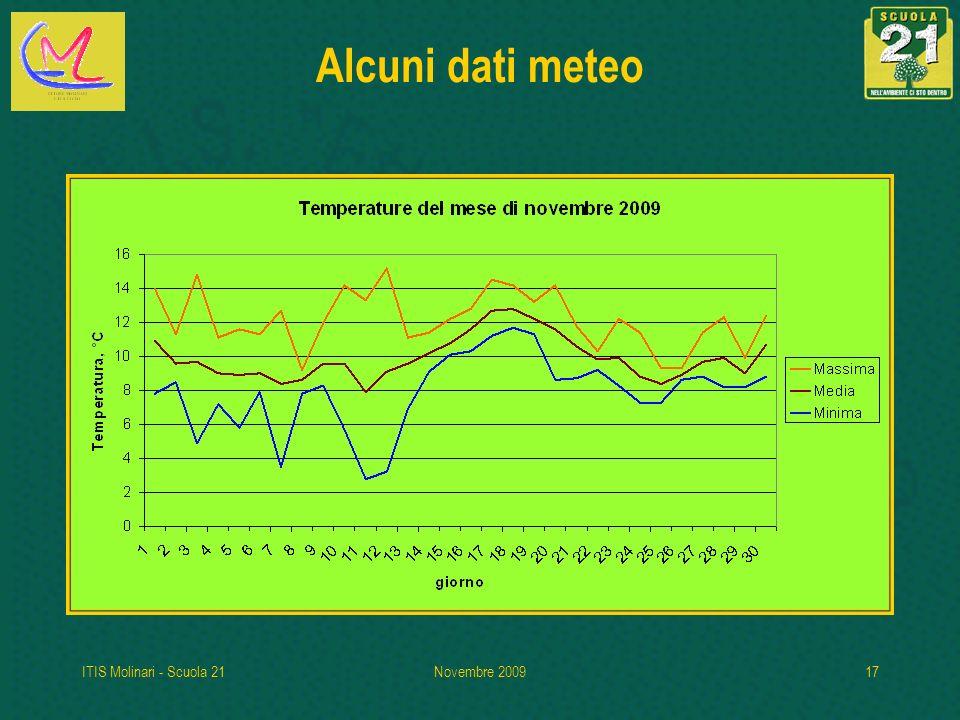 ITIS Molinari - Scuola 21Novembre 200917 Alcuni dati meteo
