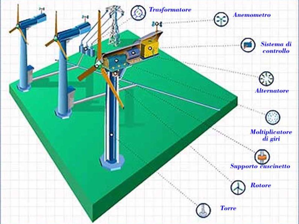 Esistono due tipi di generatori eolici: GENERATORE AD ASSE ORIZZONTALE : un generatore eolico ad asse di rotazione orizzontale al suolo è formato da una torre in acciaio di altezze tra i 60 e i 100 metri sulla cui sommità si trova un involucro (gondola) che contiene un generatore elettrico azionato da un rotore a pale lunghe 20 metri circa.