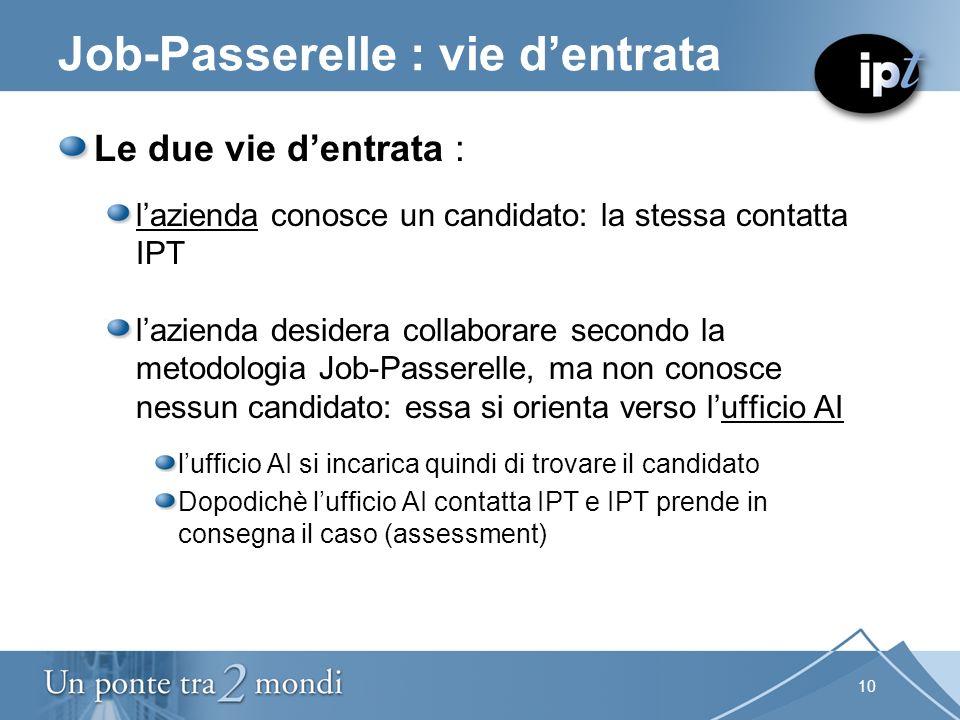 10 Job-Passerelle : vie dentrata Le due vie dentrata : lazienda conosce un candidato: la stessa contatta IPT lazienda desidera collaborare secondo la