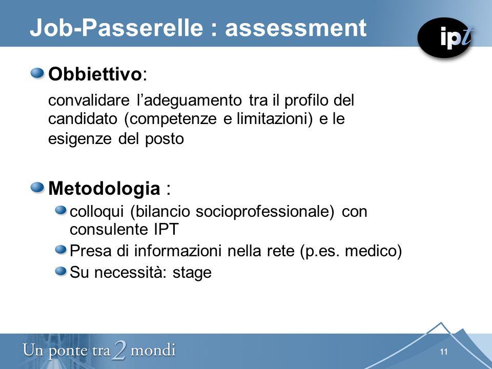 11 Job-Passerelle : assessment Obbiettivo: convalidare ladeguamento tra il profilo del candidato (competenze e limitazioni) e le esigenze del posto Me