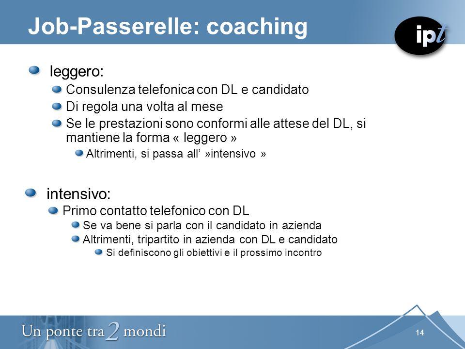 14 Job-Passerelle: coaching leggero: Consulenza telefonica con DL e candidato Di regola una volta al mese Se le prestazioni sono conformi alle attese