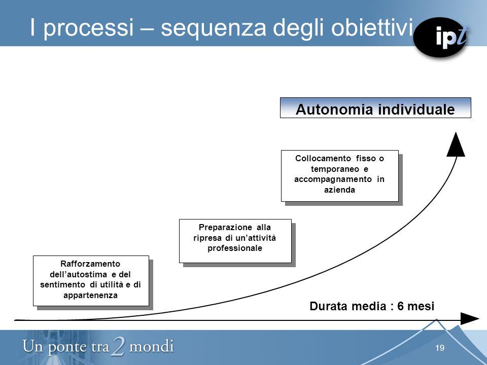 19 I processi – sequenza degli obiettivi Autonomia individuale Durata media : 6 mesi Collocamento fisso o temporaneo e accompagnamento in azienda Prep