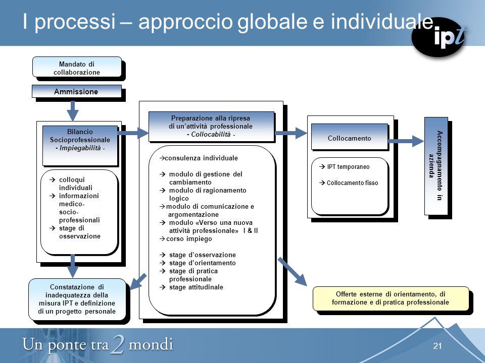 21 I processi – approccio globale e individuale Mandato di collaborazione Accompagnamento in azienda Preparazione alla ripresa di unattività professio