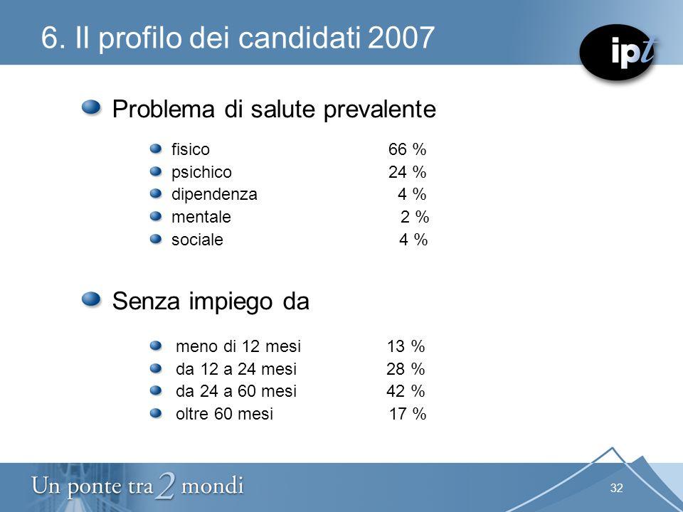 32 6. Il profilo dei candidati 2007 Problema di salute prevalente fisico 66 % psichico24 % dipendenza 4 % mentale 2 % sociale 4 % Senza impiego da men
