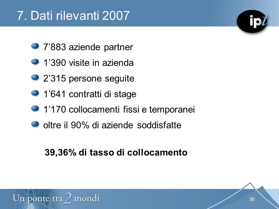 36 7. Dati rilevanti 2007 7883 aziende partner 1390 visite in azienda 2315 persone seguite 1641 contratti di stage 1170 collocamenti fissi e temporane