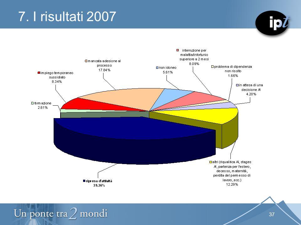 37 7. I risultati 2007