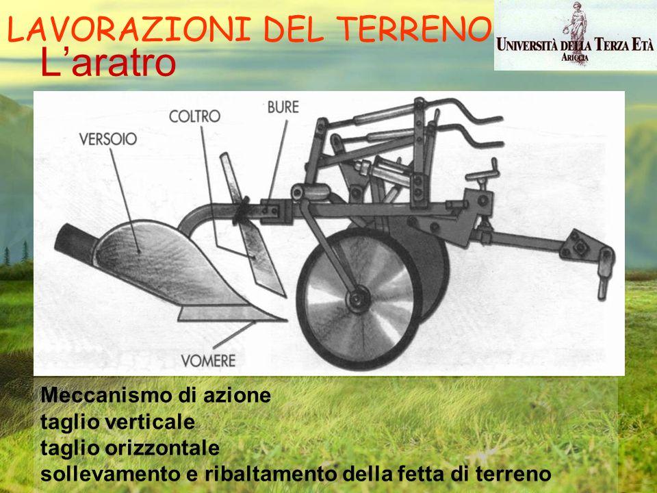 Laratro Meccanismo di azione taglio verticale taglio orizzontale sollevamento e ribaltamento della fetta di terreno LAVORAZIONI DEL TERRENO