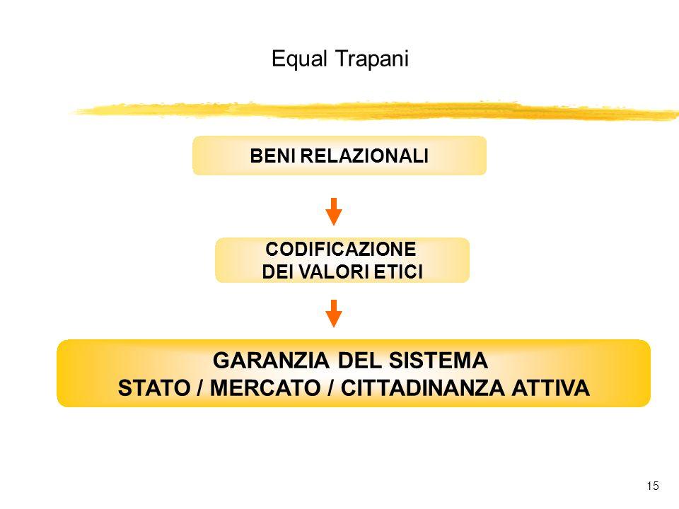 Equal Trapani 15 BENI RELAZIONALI CODIFICAZIONE DEI VALORI ETICI GARANZIA DEL SISTEMA STATO / MERCATO / CITTADINANZA ATTIVA