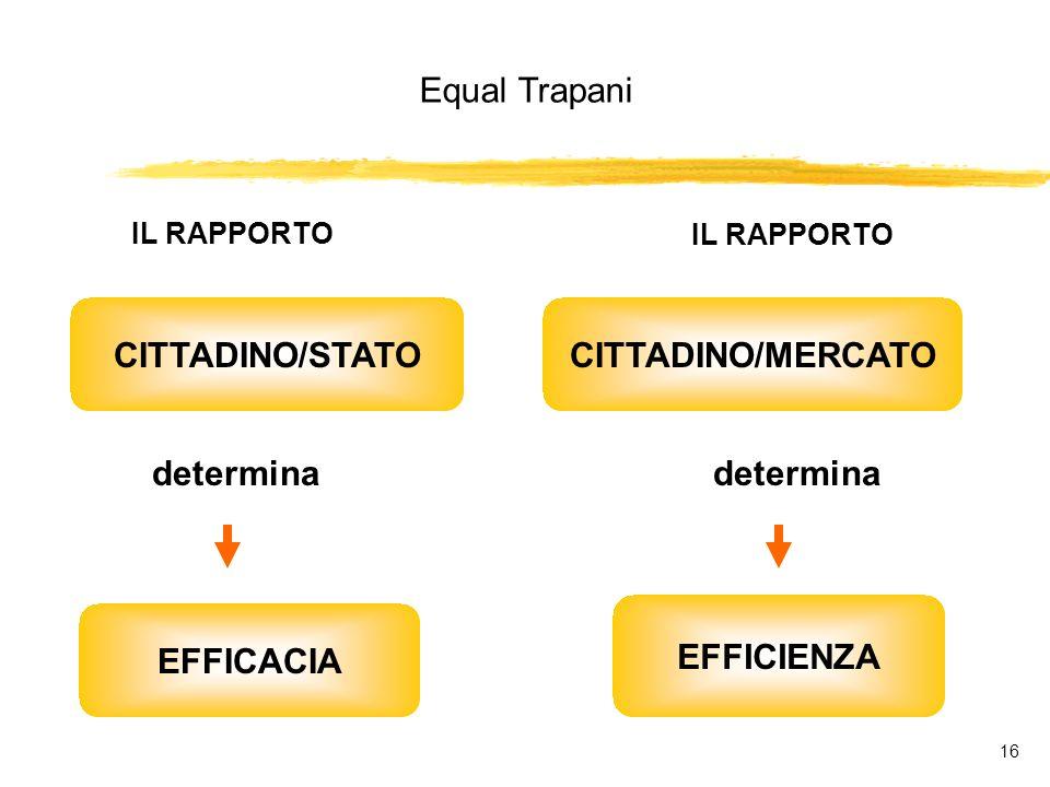Equal Trapani 16 IL RAPPORTO CITTADINO/STATO determina EFFICACIA IL RAPPORTO CITTADINO/MERCATO EFFICIENZA determina