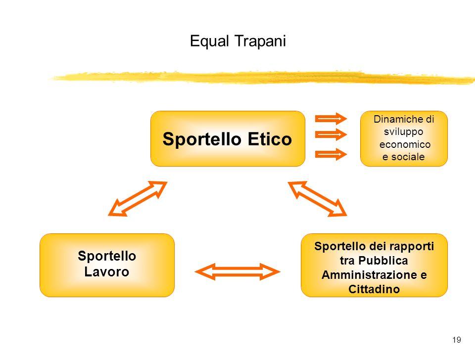 Equal Trapani 19 Sportello Lavoro Sportello dei rapporti tra Pubblica Amministrazione e Cittadino Sportello Etico Dinamiche di sviluppo economico e sociale