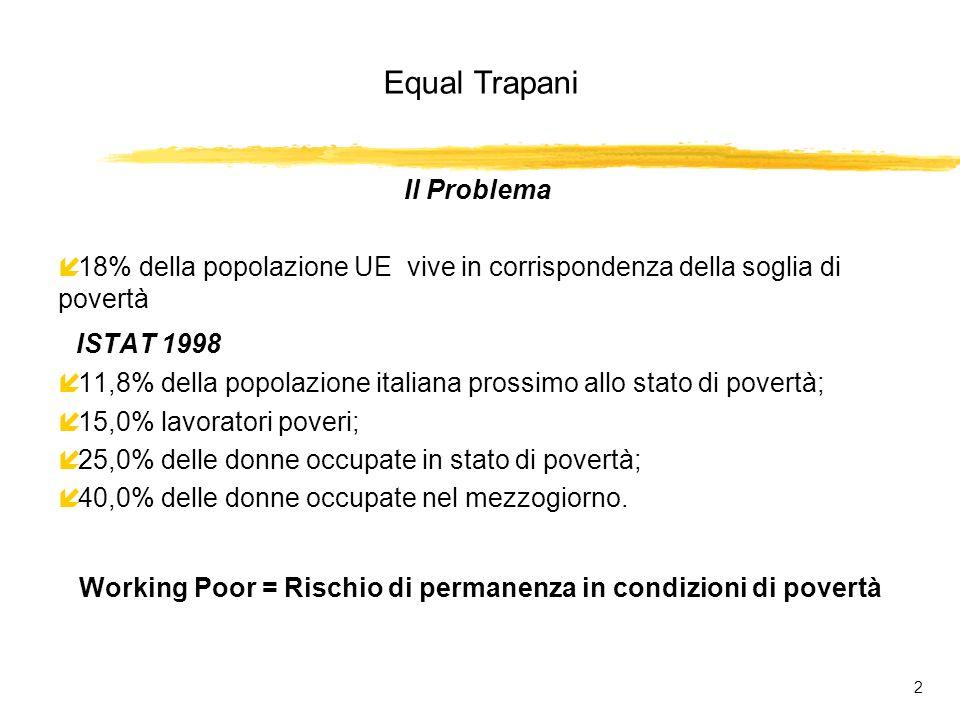 Equal Trapani 2 Il Problema í 18% della popolazione UE vive in corrispondenza della soglia di povertà ISTAT 1998 í 11,8% della popolazione italiana prossimo allo stato di povertà; í 15,0% lavoratori poveri; í 25,0% delle donne occupate in stato di povertà; í 40,0% delle donne occupate nel mezzogiorno.
