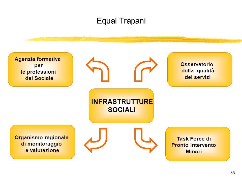 Equal Trapani 35 INFRASTRUTTURE SOCIALI Agenzia formativa per le professioni del Sociale Organismo regionale di monitoraggio e valutazione Osservatorio della qualità dei servizi Task Force di Pronto Intervento Minori