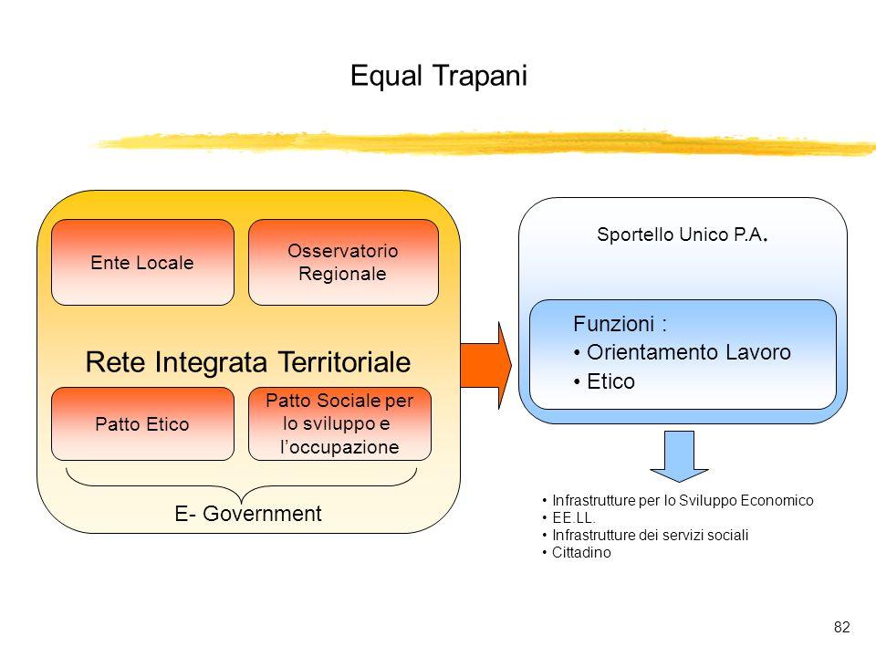 Equal Trapani 82 Rete Integrata Territoriale Ente Locale Osservatorio Regionale Patto Etico Patto Sociale per lo sviluppo e loccupazione Sportello Unico P.A.