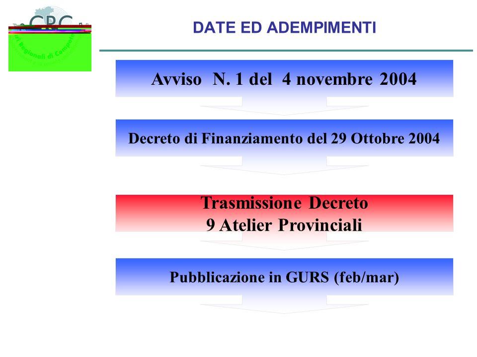 DATE ED ADEMPIMENTI Avviso N. 1 del 4 novembre 2004 Decreto di Finanziamento del 29 Ottobre 2004 Pubblicazione in GURS (feb/mar) Trasmissione Decreto