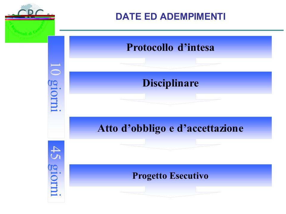DATE ED ADEMPIMENTI Protocollo dintesa Disciplinare Progetto Esecutivo Atto dobbligo e daccettazione 10 giorni 45 giorni