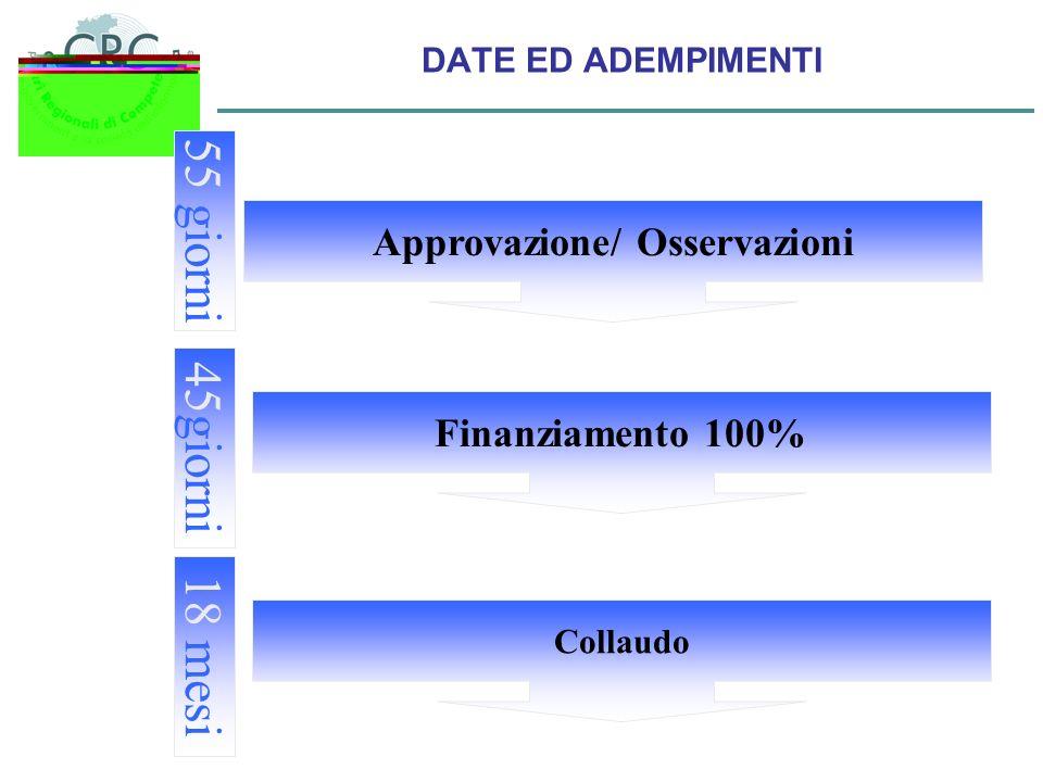 DATE ED ADEMPIMENTI Approvazione/ Osservazioni Collaudo Finanziamento 100% 55 giorni 45 giorni 18 mesi