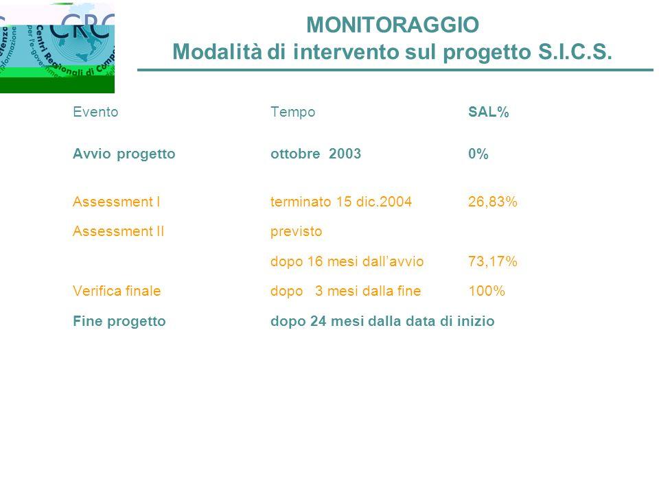MONITORAGGIO Modalità di intervento sul progetto S.I.C.S.