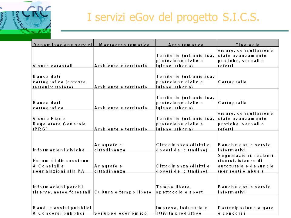 I servizi eGov del progetto S.I.C.S.