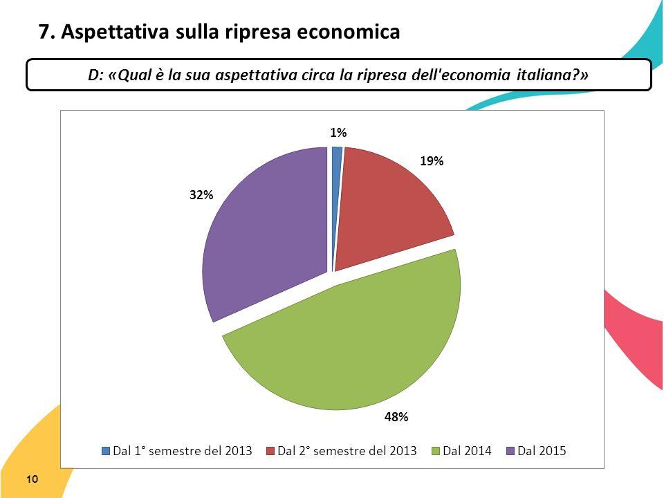 7. Aspettativa sulla ripresa economica 10 D: «Qual è la sua aspettativa circa la ripresa dell'economia italiana?»