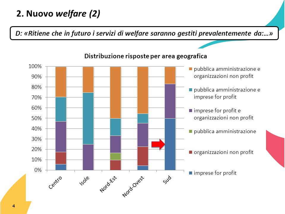 2. Nuovo welfare (2) 4 D: «Ritiene che in futuro i servizi di welfare saranno gestiti prevalentemente da:…»