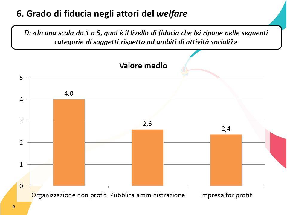 6. Grado di fiducia negli attori del welfare 9 D: «In una scala da 1 a 5, qual è il livello di fiducia che lei ripone nelle seguenti categorie di sogg