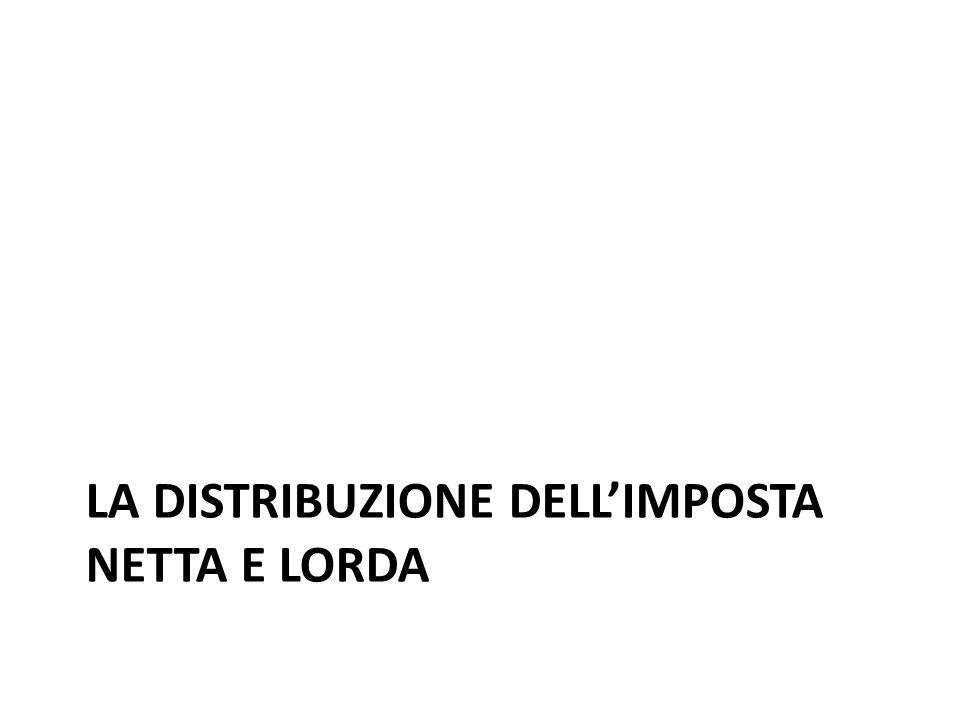 LA DISTRIBUZIONE DELLIMPOSTA NETTA E LORDA