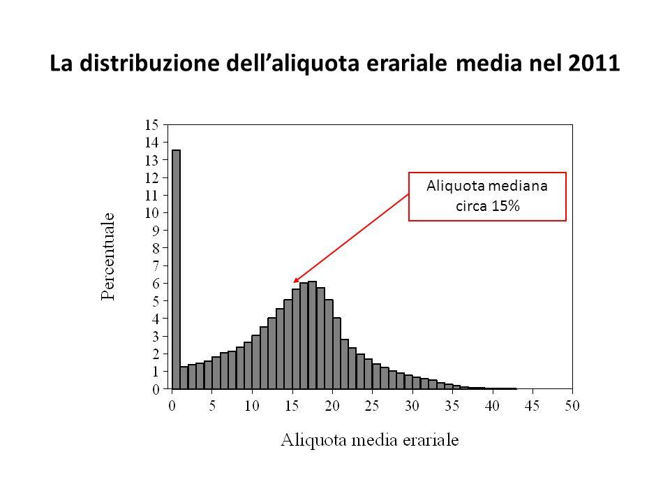 La distribuzione dellaliquota erariale media nel 2011 Aliquota mediana circa 15%