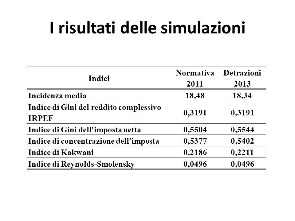 I risultati delle simulazioni Indici Normativa 2011 Detrazioni 2013 Incidenza media18,4818,34 Indice di Gini del reddito complessivo IRPEF 0,3191 Indi