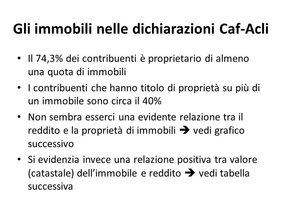 Gli immobili nelle dichiarazioni Caf-Acli Il 74,3% dei contribuenti è proprietario di almeno una quota di immobili I contribuenti che hanno titolo di