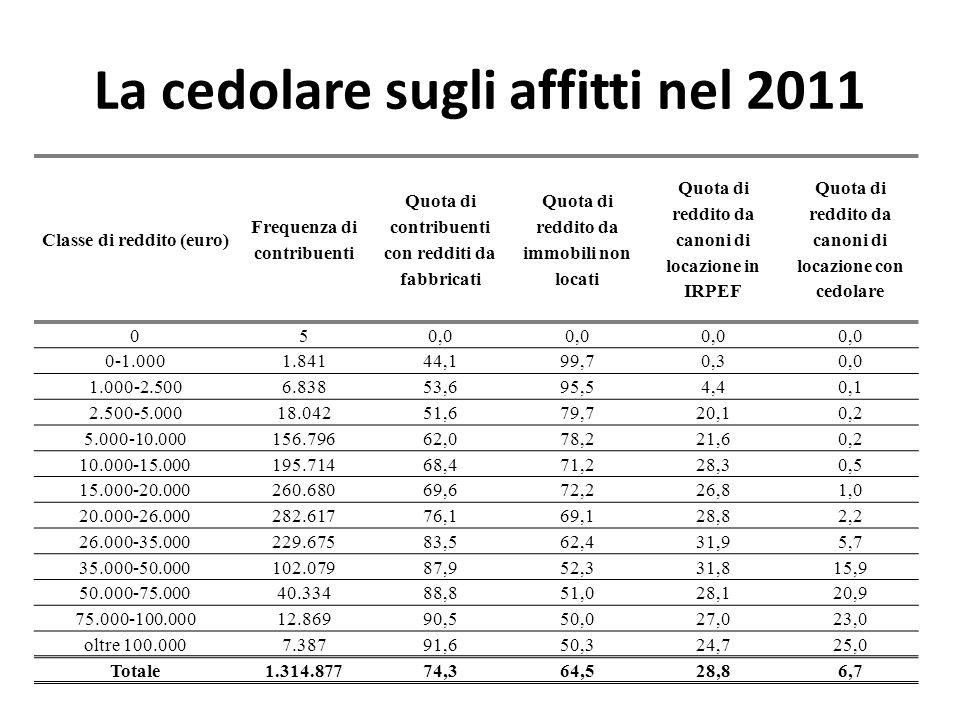 La cedolare sugli affitti nel 2011 Classe di reddito (euro) Frequenza di contribuenti Quota di contribuenti con redditi da fabbricati Quota di reddito