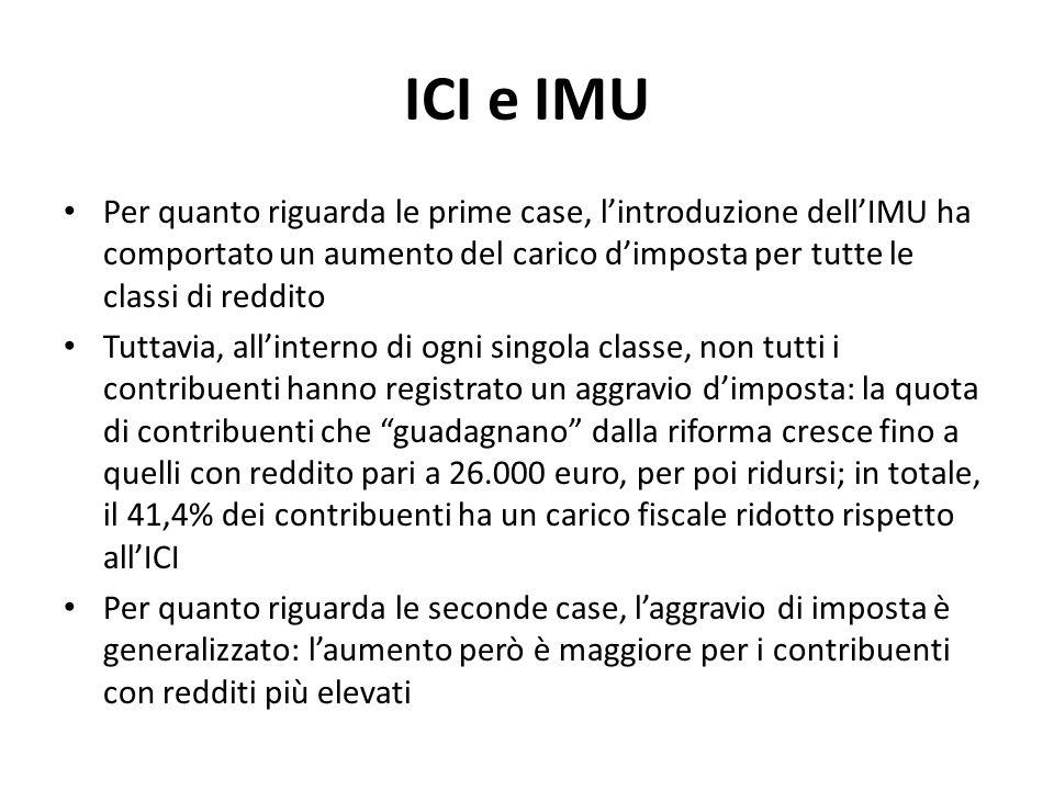 ICI e IMU Per quanto riguarda le prime case, lintroduzione dellIMU ha comportato un aumento del carico dimposta per tutte le classi di reddito Tuttavi