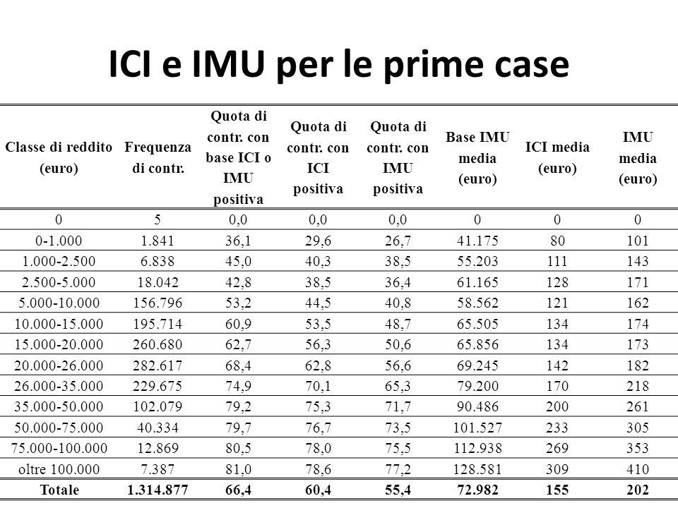 ICI e IMU per le prime case Classe di reddito (euro) Frequenza di contr. Quota di contr. con base ICI o IMU positiva Quota di contr. con ICI positiva