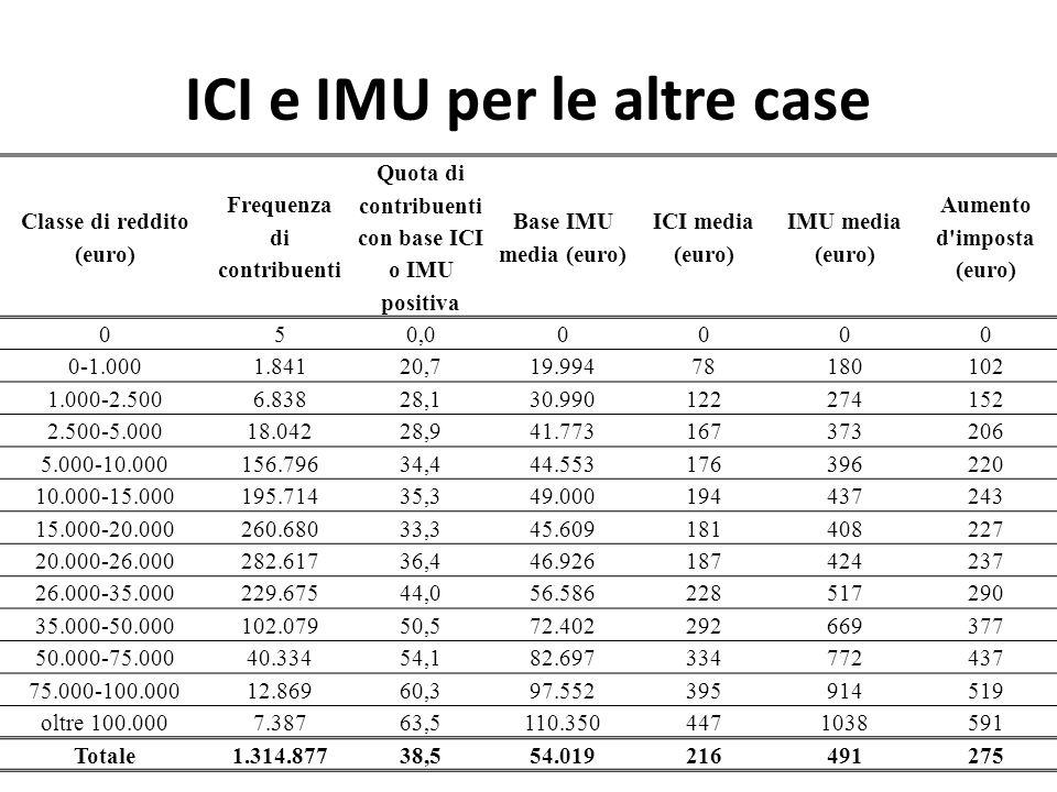 ICI e IMU per le altre case Classe di reddito (euro) Frequenza di contribuenti Quota di contribuenti con base ICI o IMU positiva Base IMU media (euro)