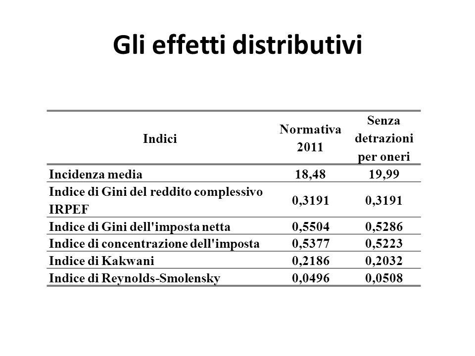 Gli effetti distributivi Indici Normativa 2011 Senza detrazioni per oneri Incidenza media18,4819,99 Indice di Gini del reddito complessivo IRPEF 0,319