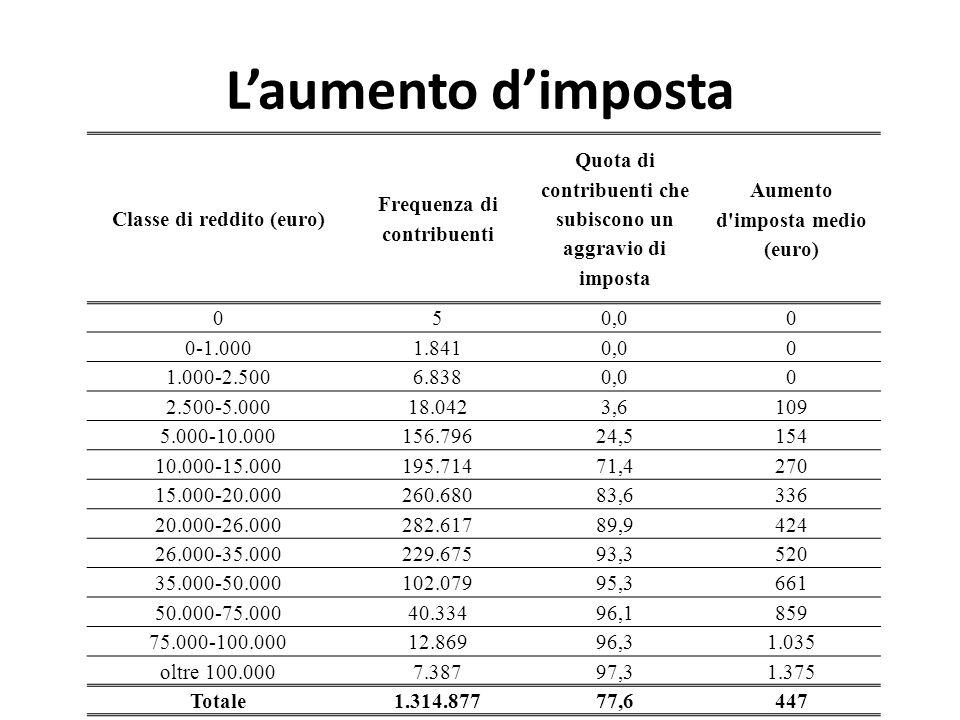 Laumento dimposta Classe di reddito (euro) Frequenza di contribuenti Quota di contribuenti che subiscono un aggravio di imposta Aumento d'imposta medi