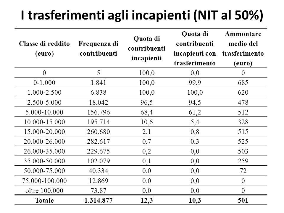 I trasferimenti agli incapienti (NIT al 50%) Classe di reddito (euro) Frequenza di contribuenti Quota di contribuenti incapienti Quota di contribuenti